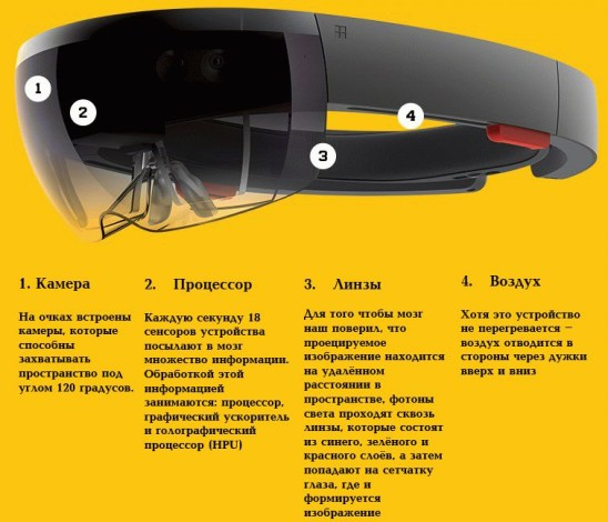 Microsoft HoloLens  или что такое очки дополненной реальности