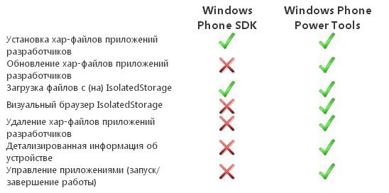 Чем отличается Windows Phone Power Tools от SDK